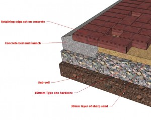 Paving cross section